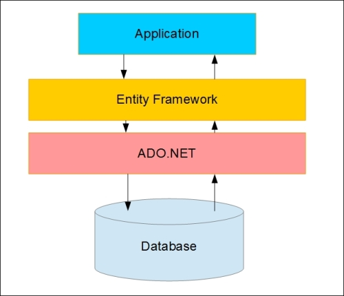 Luigi cardarella introduction to entity framework part1 from the preceding diagram we can see that entity framework is written on top of the ado framework and underneath it is still using the ado ccuart Image collections