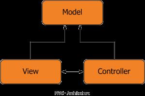 MVC_Architecture