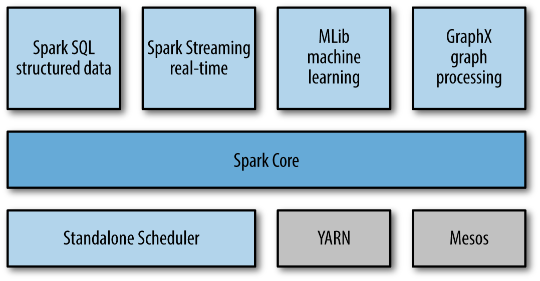 What Is In Spark >> What Is Apache Spark Luigi Cardarella